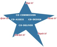 7-_introduction_to_the_co-production_star