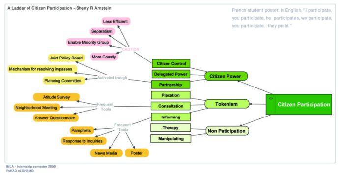 800px-arnstein_ladder_of_participation_fahad