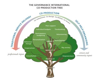 coproduction-tree-660