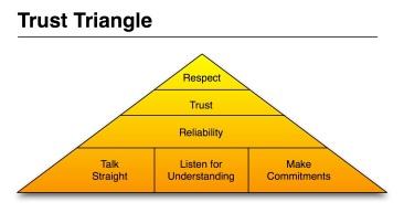 trusttriangle